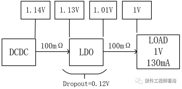 ldo芯片选型分析 你会选择LDO dropout voltage吗?