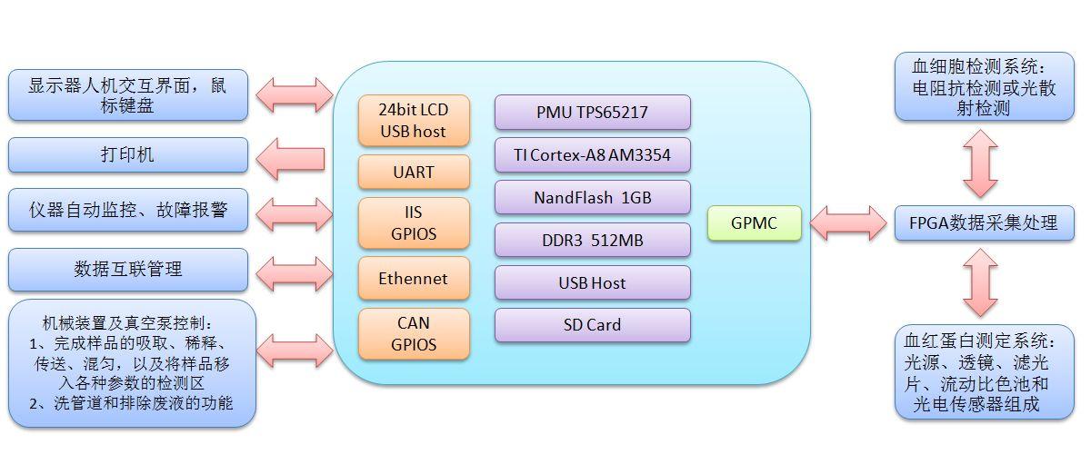 基于TQ335XB嵌入式开发平台的血液分析仪