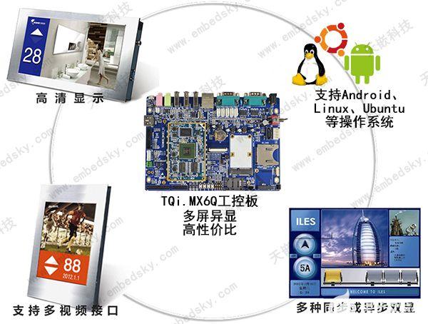 TQi.MX6Q工控板在楼宇广告机嵌入式方案中的应用