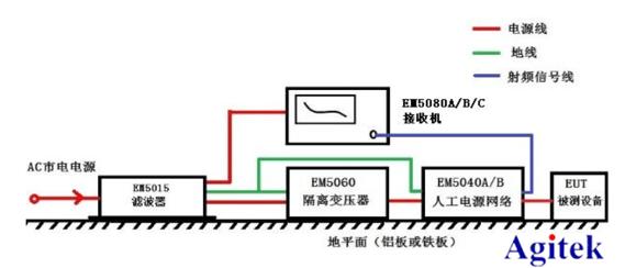 EMI传导测试方案