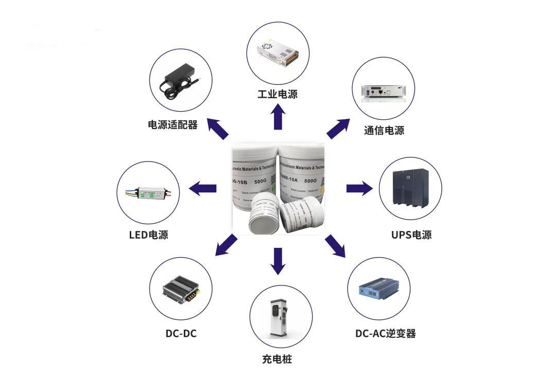 导热材料在电源行业的应用