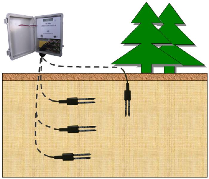 土壤水分测量系统的应用领域有哪些,它有什么特点