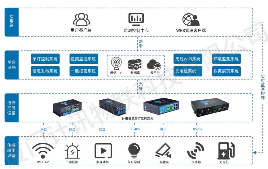 智慧交通5G合杆功能及其组成的详细介绍