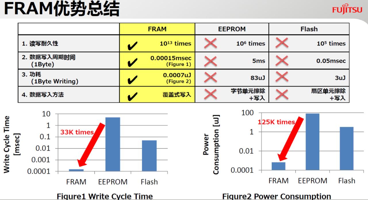 FRAM车规级是满足汽车电子无延迟要求的优先存储...