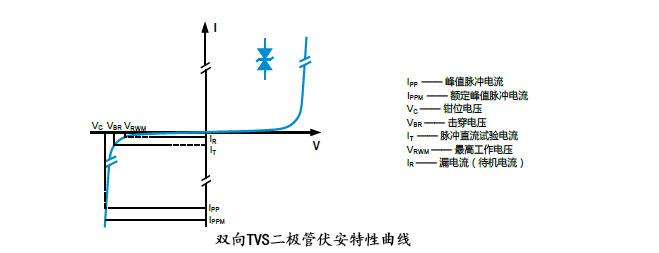 TVS二極管的封裝形式有哪些