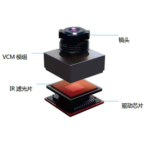 关于摄像头驱动芯片模组封装耦合用UV胶