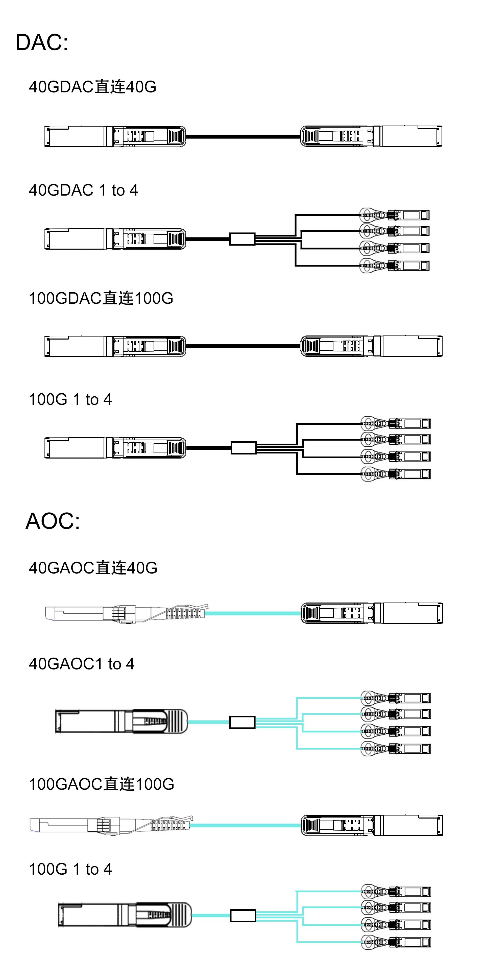 详细介绍DAC和AOC的连接方案