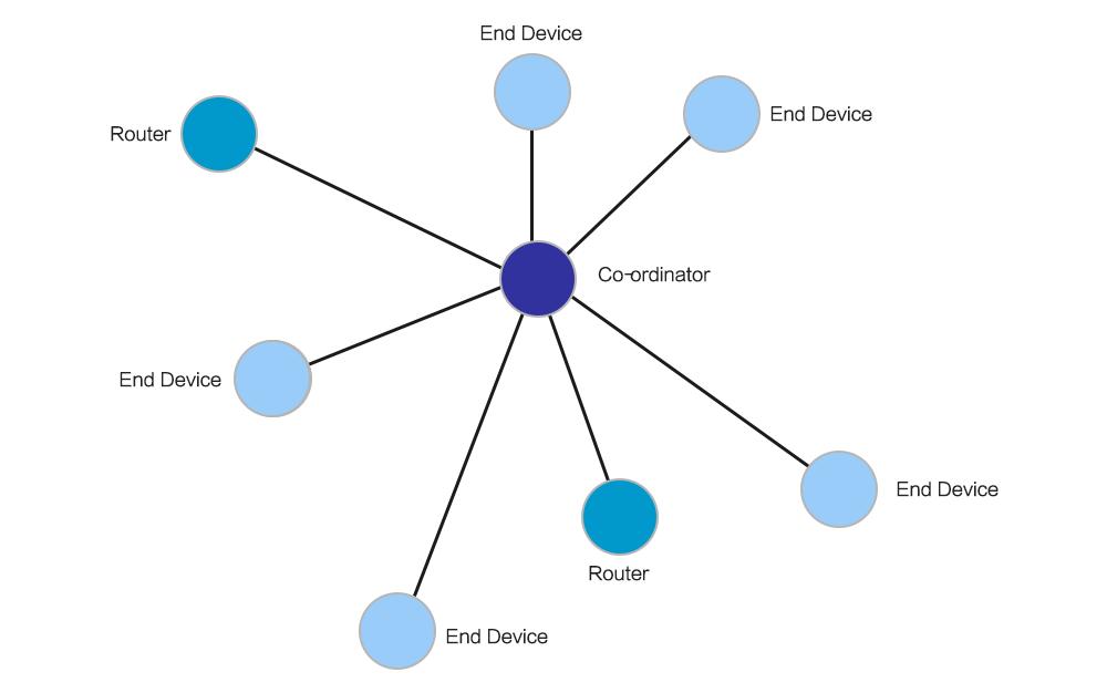 ZigBee自组网地址分配与路由协议技术详解