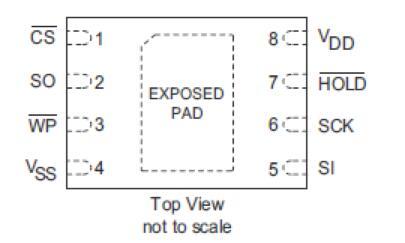 串行FRAM存儲器CY15B104Q-LHXI的功能特點