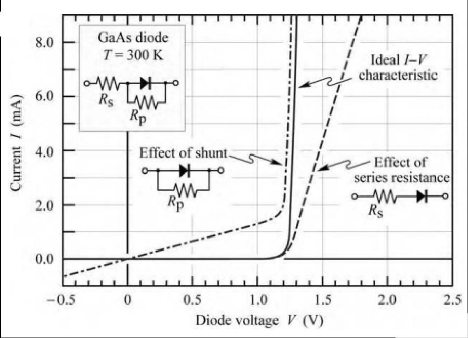 LED優良的電學特性是決定其電光轉化效率的因素之一