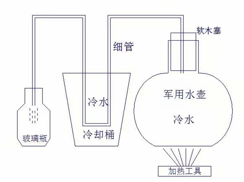 电池修复技术:做蒸馏水的方法是怎样的