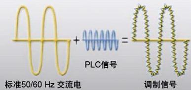 华为海思逆变器PLC电力载波通信技术的优势说明