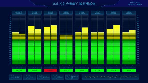 FM360多通道广播信号综合监测系统设计方案