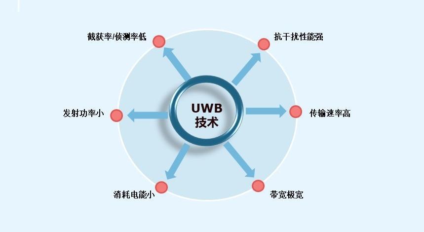 UWB室内人员定位系统的应用领域