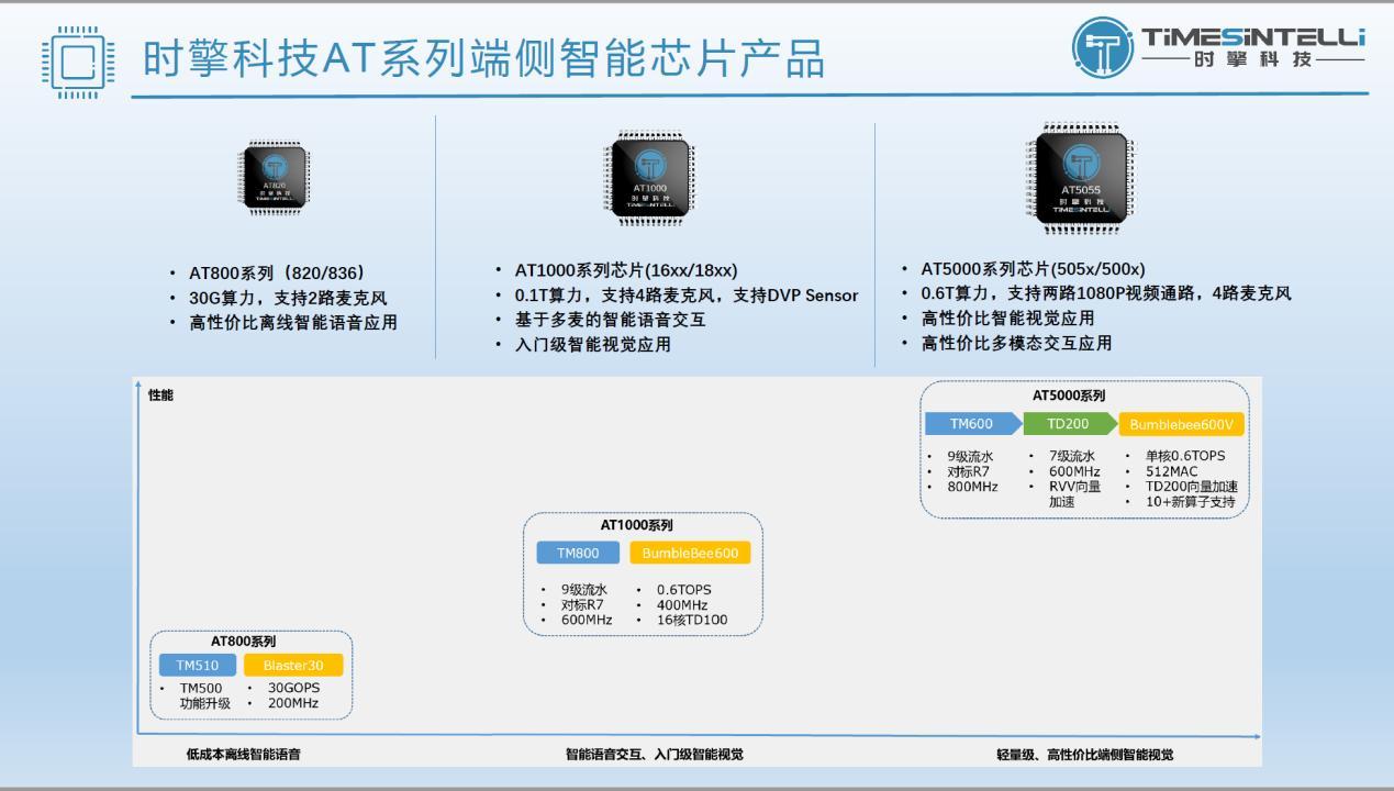 RISC-V架構DSA處理器賦能端側應用  破解智能處理芯片算力效率難題
