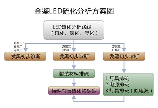 LED硫化解决方案