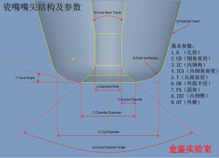 LED瓷嘴甄选和寿限检测