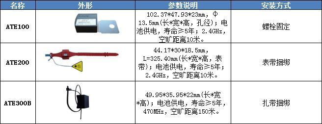 无线测温系统设计方案