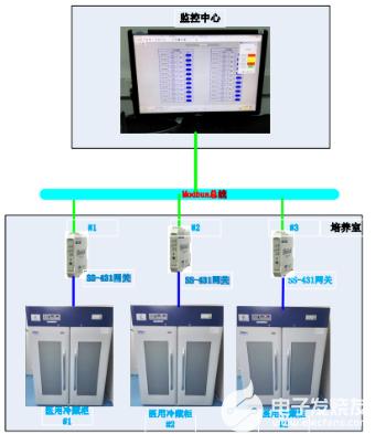 智能串口协议转换模块在医药行业中的应用