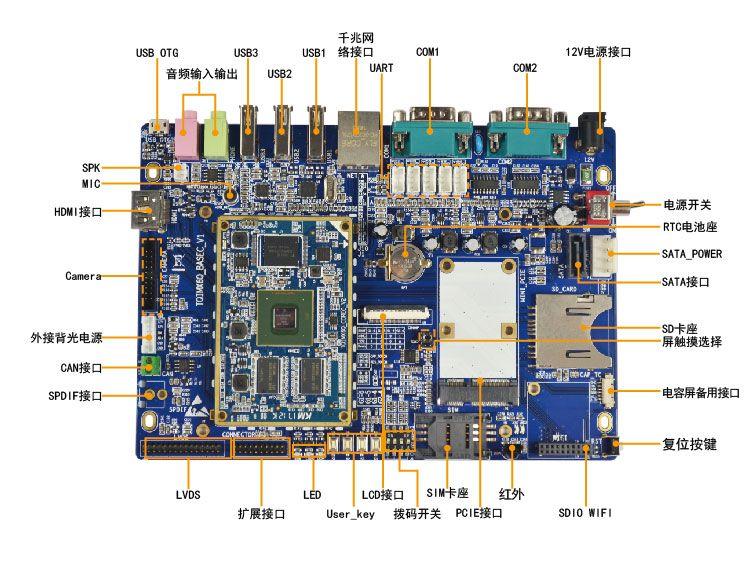 基于TQI.MX6Q開發板在門禁系統控制器中的應用