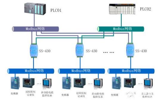 智能串口協議轉換模塊(四串口)SS-430的典型應用