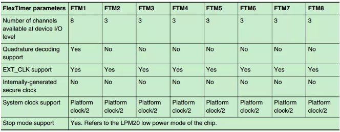飞凌嵌入式LS1028A开发板如何输出PWM方波