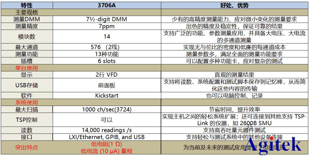 吉时利3706A型系统开关的优势及应用介绍