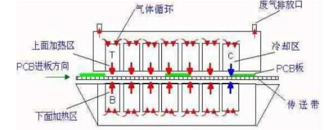 回流焊设备加热系统结构详解