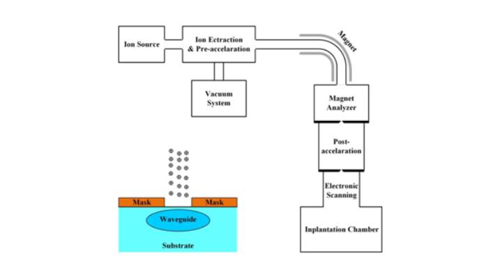 PLC(光分路器)技術以及制作工藝大全的詳細介紹