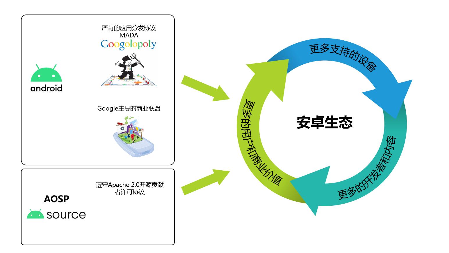 安卓是谷歌商业生态,AOSP 是开源项目