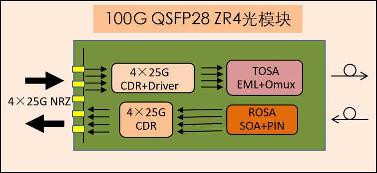 100G超長距離傳輸模塊的相關知識介紹