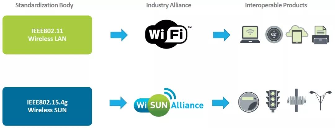 一文读懂Wi-SUN前世今生 wi-sun物理层标准和Wi-SUN FAN典型架构等