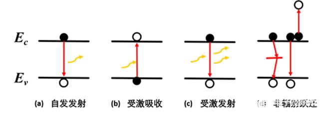 常见半导体光电器件的基本工作原理说明