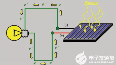 利用源表进行太阳能电池特性测试