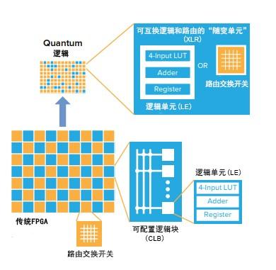 隨著邊緣計算和AI的興起 FPGA回歸初心 滿足數據處理的剛需
