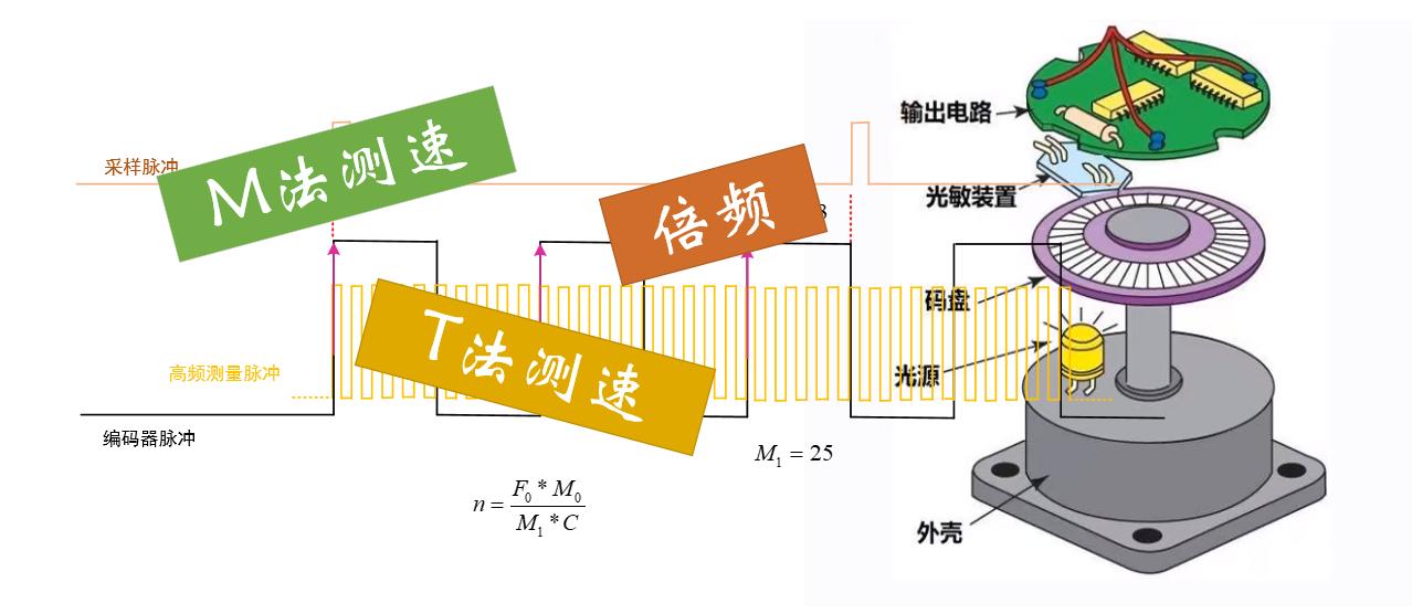 编码器计数原理与电机测速原理——多图解析