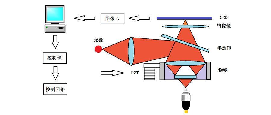 光纤连接器端面3D检测干涉系统的工作原理