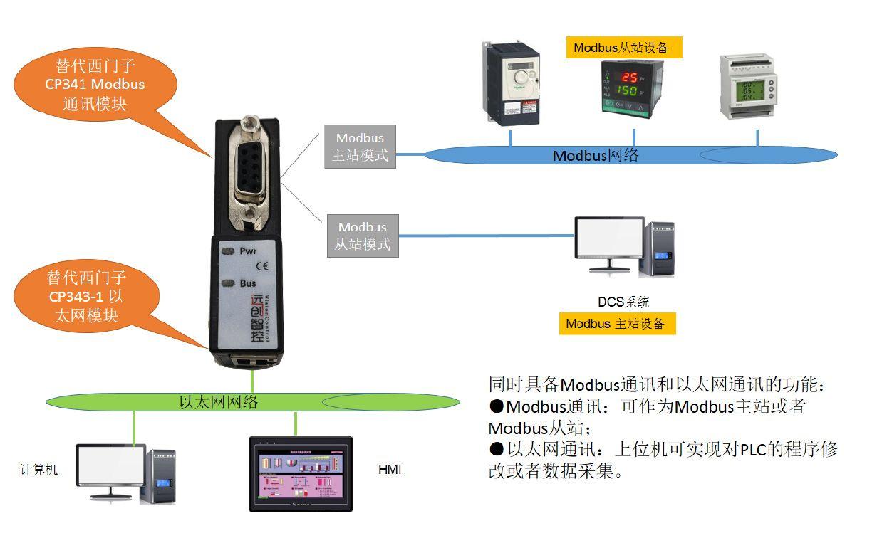 S7300以太网模块作为Modbus从站 实现PLC与其它Modbus设备的通讯