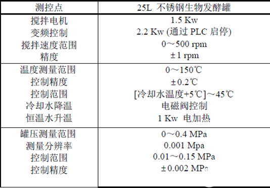 MPI轉以太網模塊在發酵集散控制系統中的應用