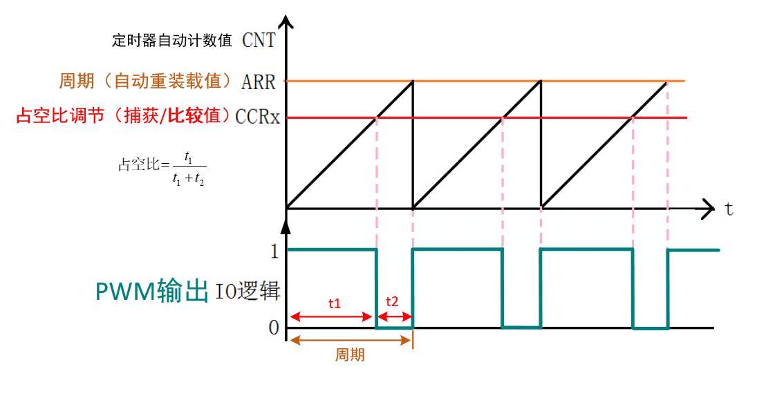 电机控制基础知识1—定时器基础知识与PWM输出原理