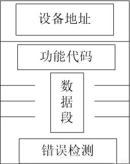 一文详解Modbus通讯协议