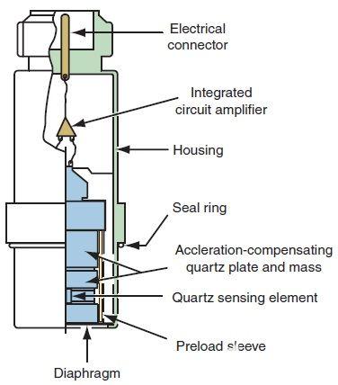 數字壓力傳感器的組成結構和優點