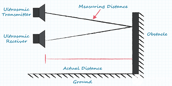 超聲波傳感器工作原理的基礎知識