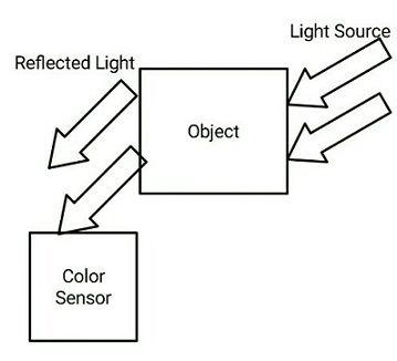 色標傳感器工作原理及應用領域