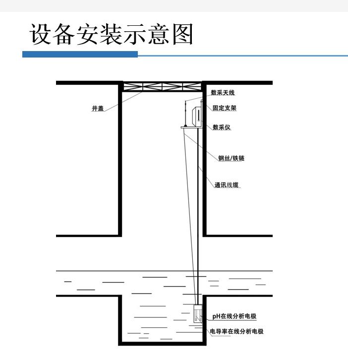 管網排水末端水質智能監測系統COD傳感器