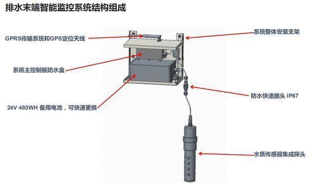 工业区废水排水管氨氮监测