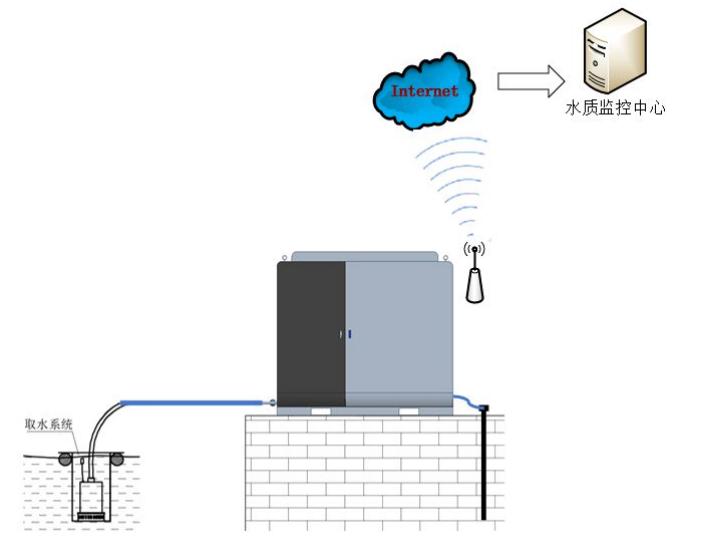 河道监测化学需氧量分析仪