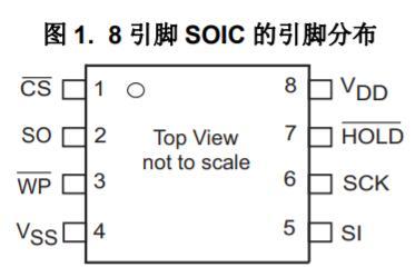 串行FRAM存储器64K MB85RS64概述及...