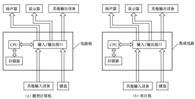 微型计算机和单片机的基本结构