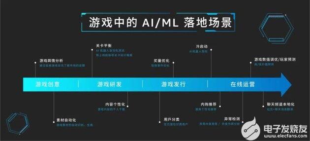 暢游游戲之中,亞馬遜云科技中國峰會AI場景落地